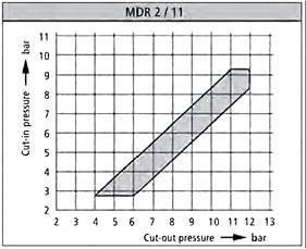 Регулировка MDR 2