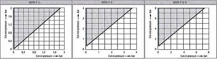 Регулировка FF4 (MDR-F)